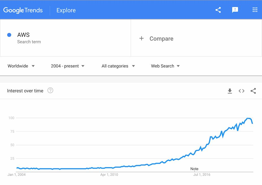Google Trends AWS 2020