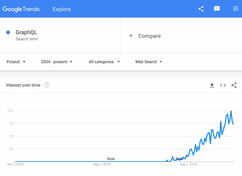 Google Trends GraphQL